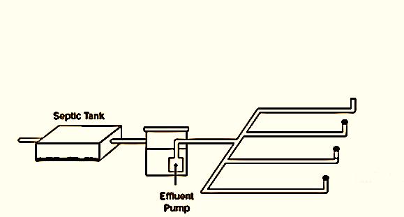 سیستم پمپاژ پساب خروجی از سپتیک تانک و پمپ رانش(STEP)